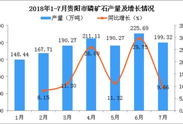 2018年1-7月贵阳市磷矿石产量为1339.45万吨 同比增长15.46%