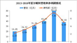 2018年愛爾眼科半年報分析:營收大漲46% 研發投入上漲117%(圖)