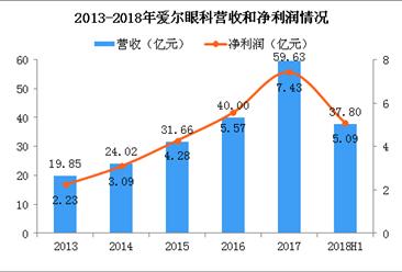 2018年爱尔眼科半年报分析:营收大涨46% 研发投入上涨117%(图)