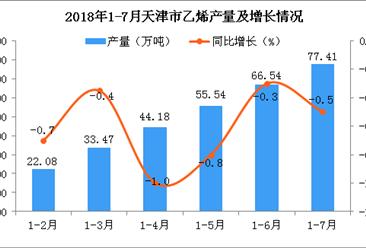 2018年1-7月天津市乙烯产量数据统计分析:预测2018年产量同比减少1.6%