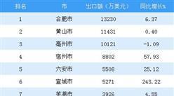 2018年1-7月安徽省出口额TOP10市排行榜