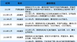 顺风车事件让滴滴再陷舆论风波 2018年中国网约车行业市场竞争格局分析(图)