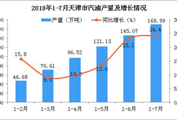 2018年1-7月天津市汽油产量数据统计分析:预测2018年产量同比增长19.07%