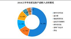 2018上半年安居宝实现营收3.29亿元 同比下降0.61%(图)