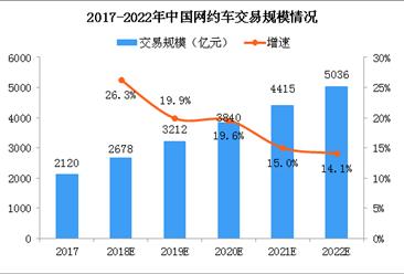 滴滴遭约谈整改 2018网约车市场规模及竞争格局分析(图)