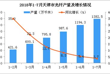 2018年1-7月天津市光纤产量为1382.5万千米 同比增长3.7%