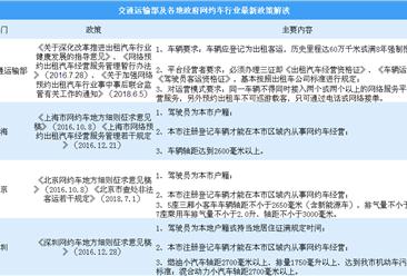 政策倒逼网约车市场规范化成熟化 2018交通部及各地网约车政策分析(图)