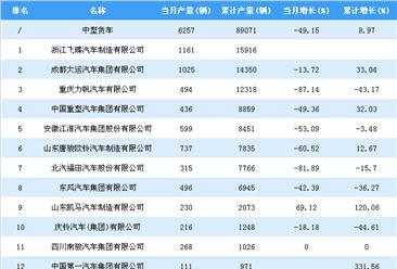2018年1-7月中型货车企业产量排行榜TOP15
