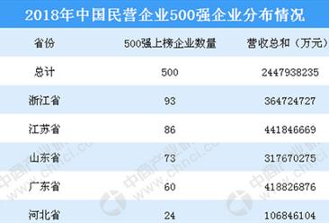 2018年民营企业500强榜单出炉:华为连续三年夺冠   苏宁排名第二(附完整榜单)