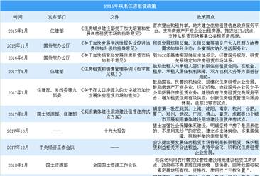 多维度宏观指导租赁市场 中央/地方政策利好租赁住房行业发展(附政策分析)