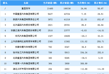 2018年1-7月重型货车企业销量排行榜