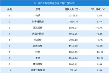 2018年7月短视频平台活跃用户数排行榜TOP20