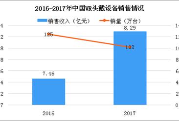 中国VR技术发展主要专注消费级领域 游戏领域占比近三成(图)