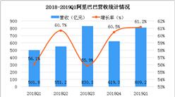 2019财年第一季度阿里巴巴财报分析:营收为809.2亿元,增长61.2%