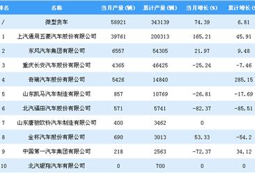 2018年1-7月微型货车企业产量排行榜TOP10