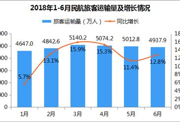 2018年1-6月民航旅客运输量为29657万人 同比增长12.4%