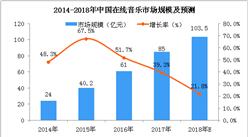 2018年中国在线音乐市场及用户规模分析:市场规模将突破百亿(图)