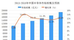 2018年中国半导体产业销量及市场规模分析(图)