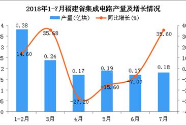 2018年1-7月福建省集成电路产量同比下降6%(附图)