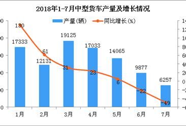 2018年1-7月中型货车产量及增长情况分析:同比增长8.97%(附图)