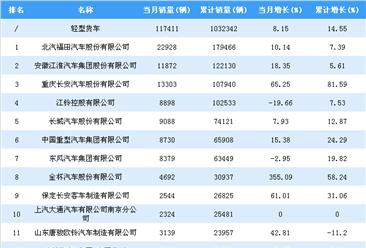 2018年1-7月轻型货车企业销量排行榜:北汽福田居第一