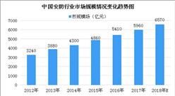2018年中国安防行业市场规模及市场竞争格局分析(图)