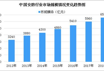 中国家庭安防行业市场规模预测:2020年家庭安防行业市场规模将达470亿美元