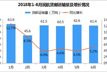 2018年1-6月民航货邮客运输量为355.5万吨 同比增长6.4%
