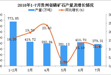 2018年1-7月贵州省磷矿石产量为2618.09万吨 同比增长14.1%