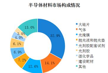 中国半导体产业链及上中下游分析:下游市场需求持续增加(图)