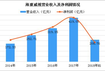 2018上半年海康威视营收突破200亿元 视频监控市场占有率名列前茅 (图)