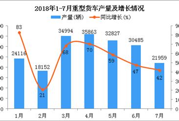 2018年1-7月重型货车产量及增长情况分析:同比增长56.7%(附图)