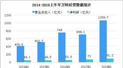 2018上半年万科财报数据分析:营收为1059.7亿元,增长51.8%(图)
