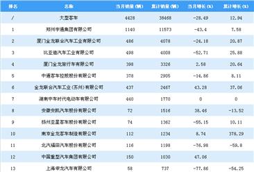 2018年1-7月大型客车企业销量排行榜:郑州宇通居第一