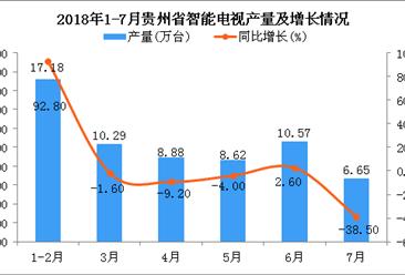 2018年1-7月贵州省智能电视产量同比增长2%(附图)