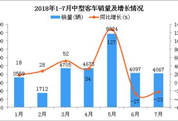 2018年1-7月中型客车销量及增长情况分析:销量超3万辆 同比增长26.12%。