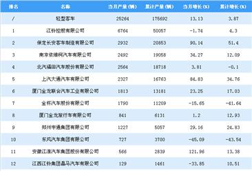 2018年1-7月轻型客车企业产量排行榜TOP25