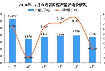 2018年1-7月山西省原煤產量為49490萬噸 同比增長0.7%
