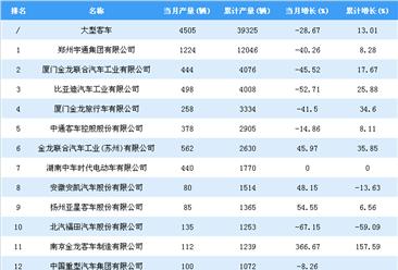 2018年1-7月大型客车企业产量排行榜TOP25