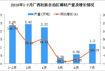 2018年1-7月广西壮族自治区铜材产量为9.09万吨 同比下降2.57%