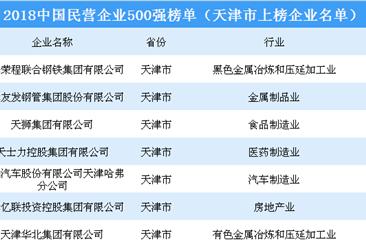 2018年中国民营企业500强排行榜(天津市上榜企业名单)