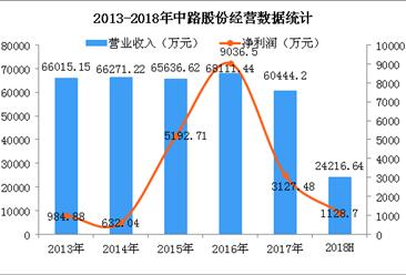 2018上半年中路股份经营数据统计分析:净利润下降超六成(图)