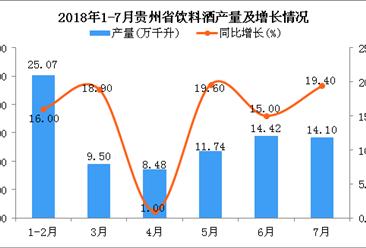 2018年1-7月贵州省饮料酒产量同比增长18.1%