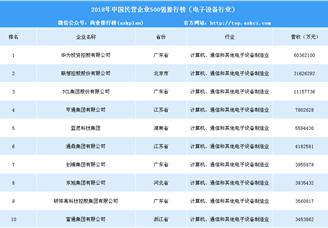 2018年中国民营企业500强排行榜(电子设备行业)
