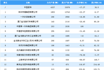 2018年1-7月中型客车企业产量排行榜:郑州宇通稳居第一