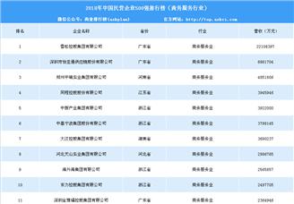 2018年中国民营企业500强排行榜(商务服务行业)