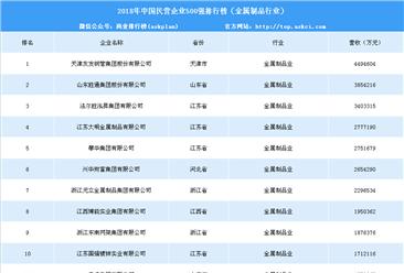 2018年中国民营企业500强排行榜(金属制品行业)