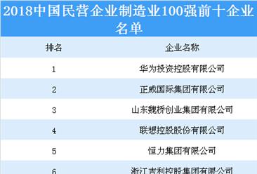 2018中国民营企业制造业100强榜单出炉:22家企业营收超1000亿元(附榜单)