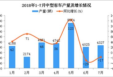 2018年1-7月中型客车产量及增长情况分析:产量超3万辆 同比增长30.5%