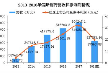 2018年信邦制药半年报分析:营收增长19% 医疗器械营收上涨49%(图)